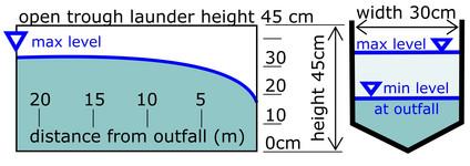 Example effluent drain