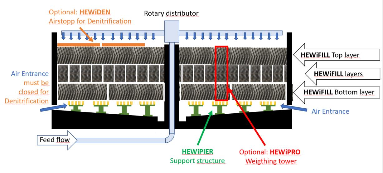 HEWiTECH trickling filter components at a glance
